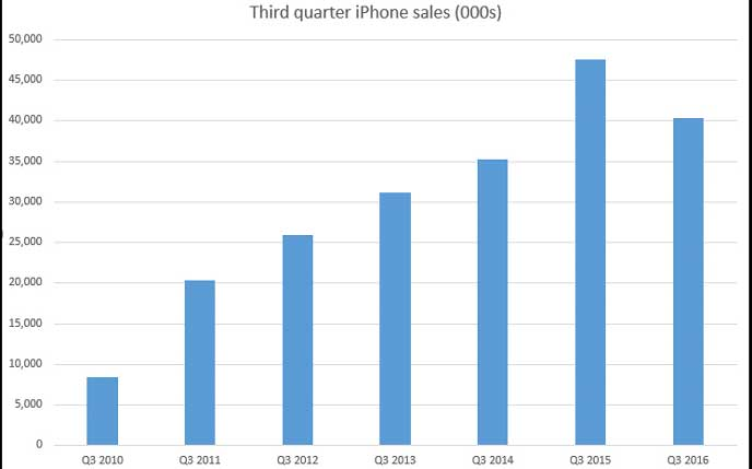 chart apple f & # xF6; rs  & # XE4; SALES
